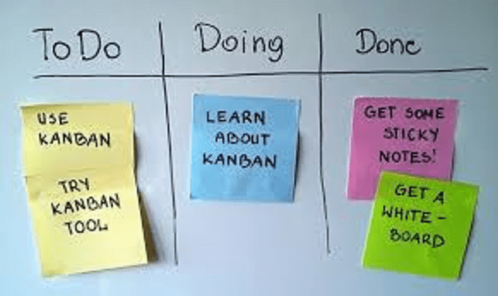 The Kanban Method for SMEs